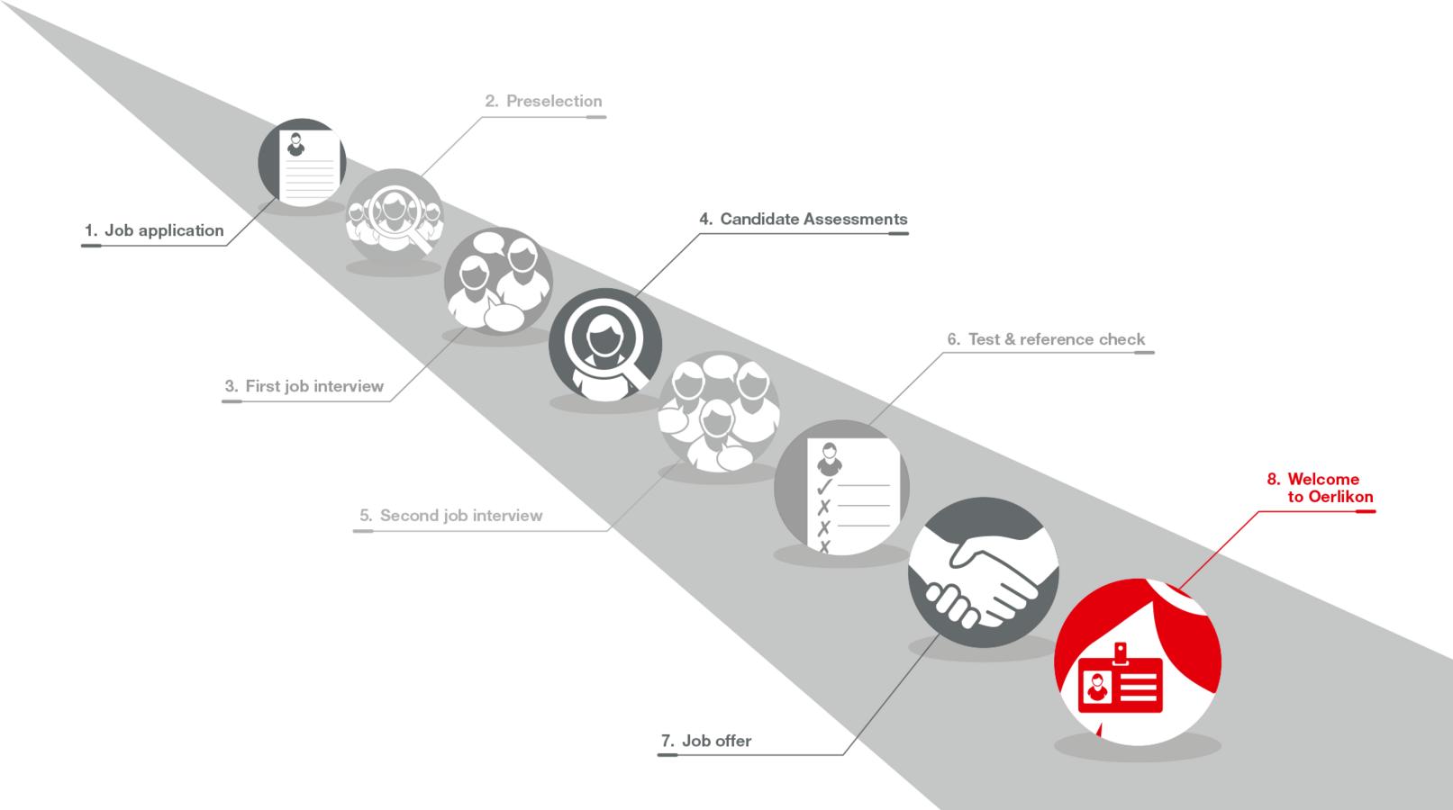 Recruitment process | Oerlikon