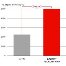 BALINIT® ALCRONA PRO is also impressive in hobbing