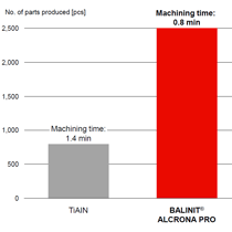 Faster hobbing with BALINIT® ALCRONA PRO