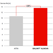 BALINIT® ALNOVA is impressive in machining Inconel turbine blades