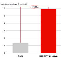 Increase of material removal rate when milling stainless steel