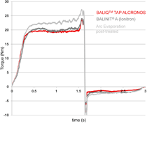 BALIQ TAP ALCRONOS shows a uniform and low torque level