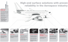 Oerlikon Aerospace Applications