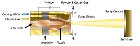 Schematic diagram of a controlled atmosphere plasma process.
